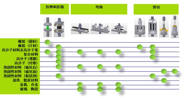 DMA夾具-上海宙興